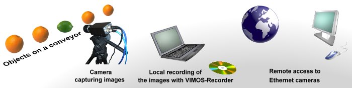 Use VIMOS-Recorder to capture images ...